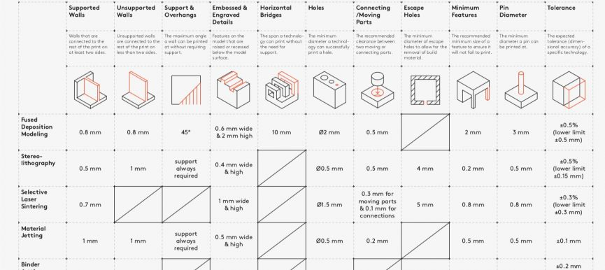 3D Printing Design Rules
